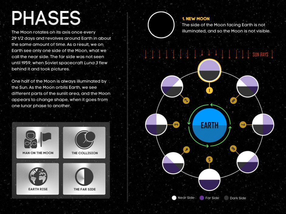 Case Study - KIDS DISCOVER Space Phases